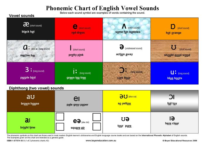 Phonemic_Chart_of_Vowel_Sounds_1_of_2_ISBN_9781877074059